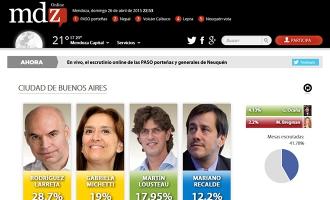 Elecciones 2015/2019 - MDZ Online